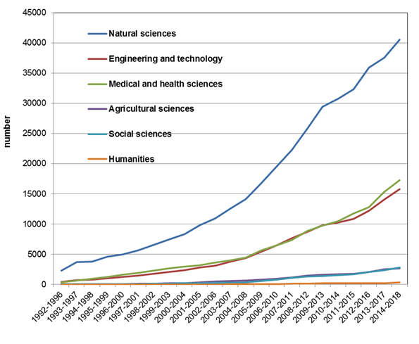 ARRS - Facts and Figures - Citations by Disciplines